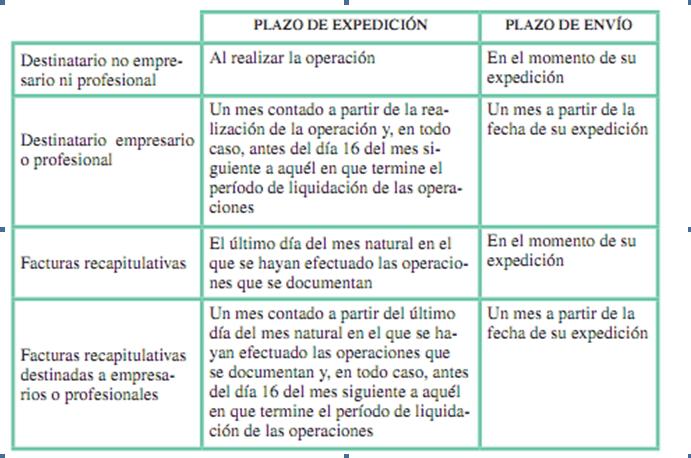 PLAZOS DE EXPEDICIÓN Y ENVÍO DE FACTURAS