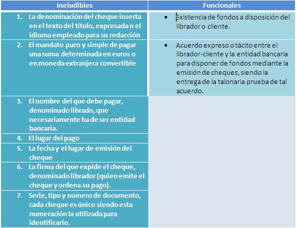 CONTENIDO Y REQUISITOS DEL CHEQUE