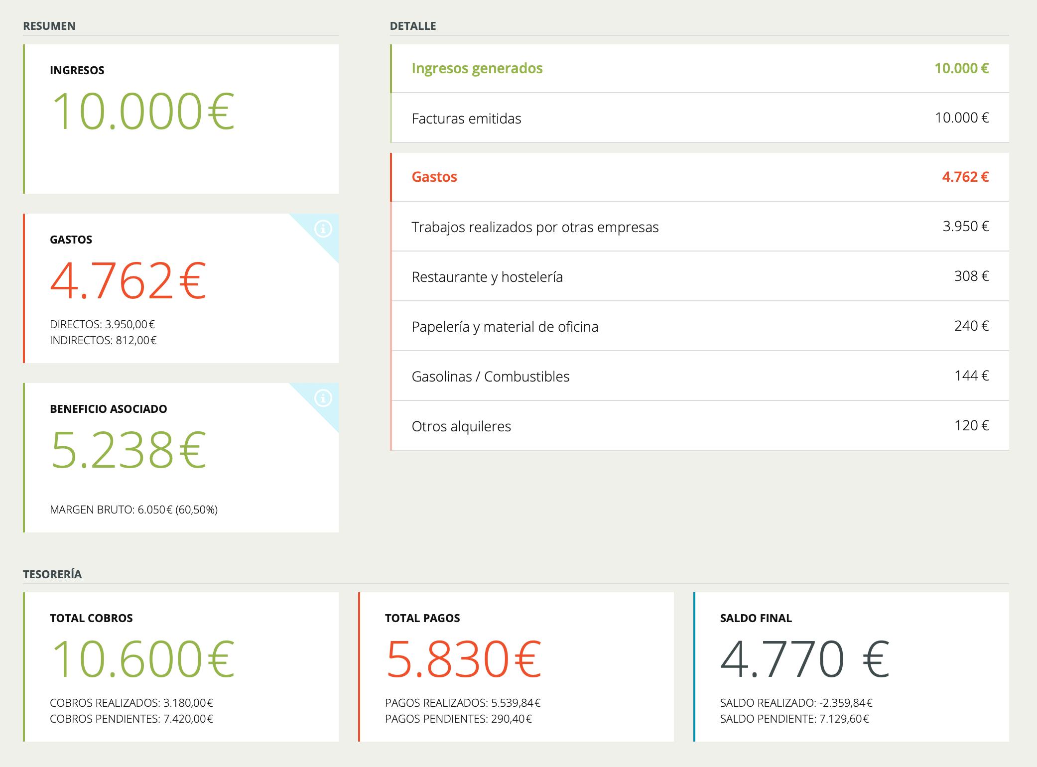 Resumen de informe de rentabilidad de un proyecto